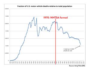 traffic deaths fatalities chart