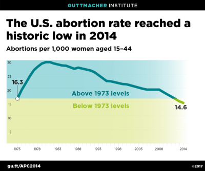 abortion rate decline graph
