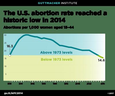 abortion rate decline graph