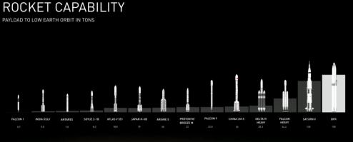 spacex bfr mars rocket capability comparison