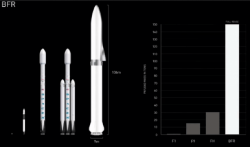 spacex bfr mars rocket falcon comparison