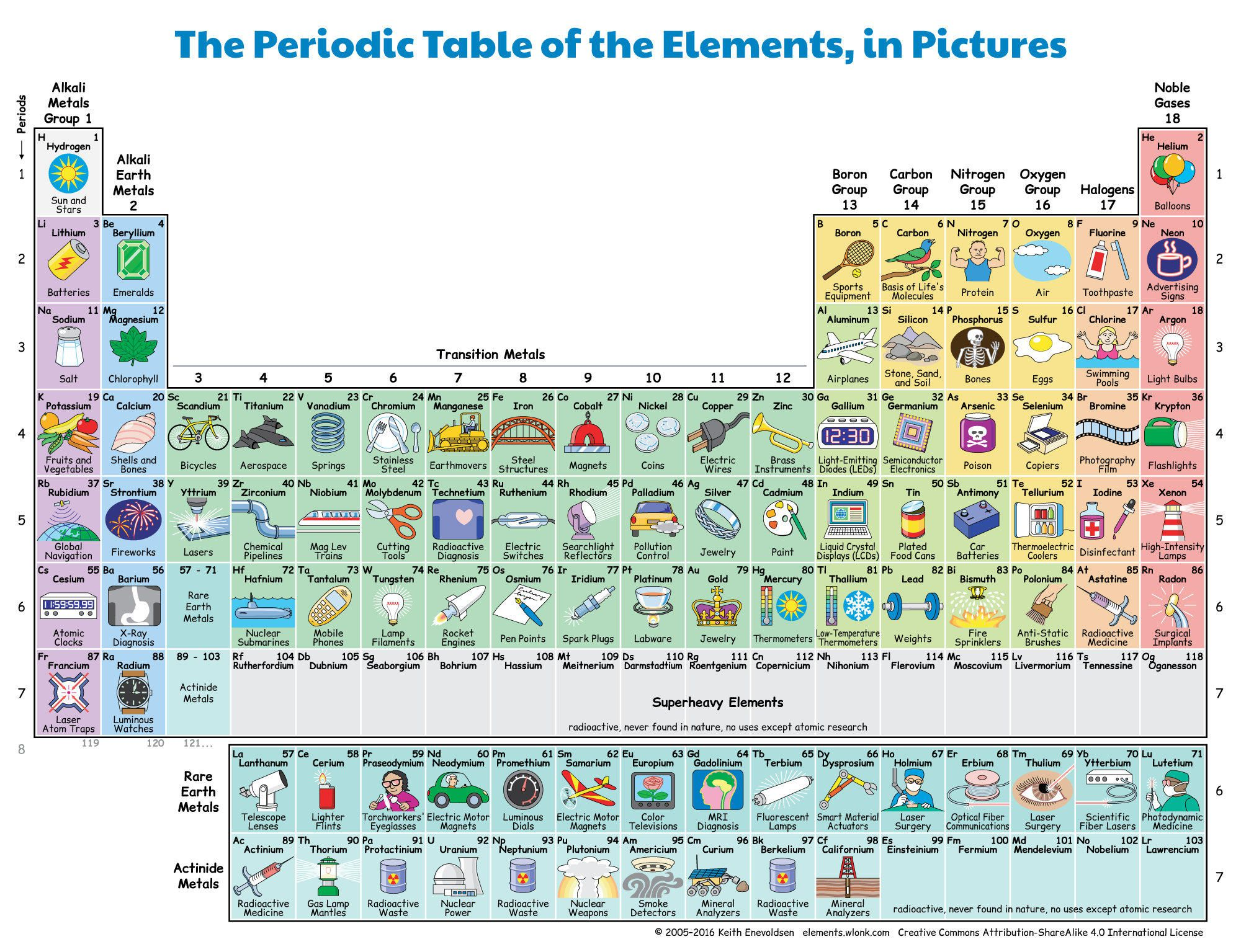 Celebrate The 150th Birthday Of The Periodic Table Of