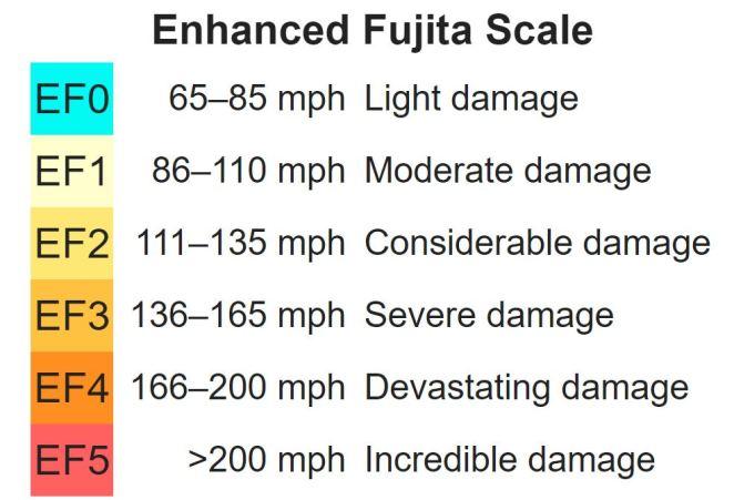 enhanced fujita scale  EF scale tornado tornadoes