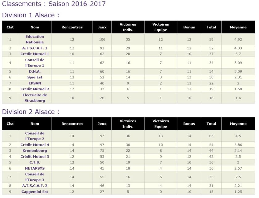 classement-au-06-03-2017
