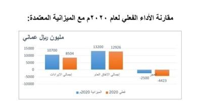 صورة أكثر من 5ر8 مليار ريال عُماني إجمالي الإيرادات الفعلية المحصلة في عام 2020م