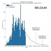 Belgium 28 April 2020 COVID2019 Status by ASDF International