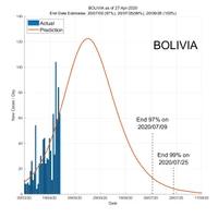 Bolivia 28 April 2020 COVID2019 Status by ASDF International