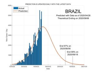 Brazil 29 April 2020 COVID2019 Status by ASDF International