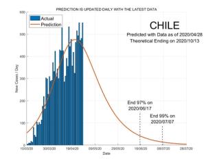 Chile 29 April 2020 COVID2019 Status by ASDF International