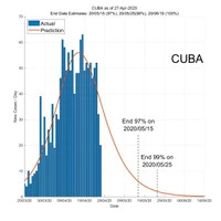 Cuba 28 April 2020 COVID2019 Status by ASDF International