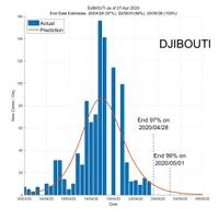 Djibouti 28 April 2020 COVID2019 Status by ASDF International