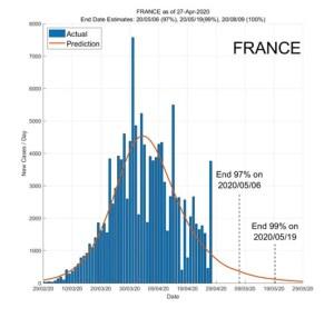 France 28 April 2020 COVID2019 Status by ASDF International