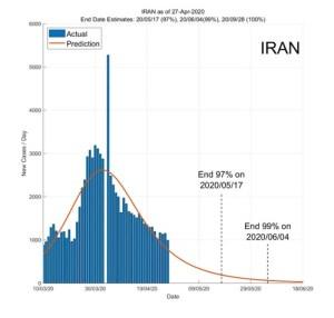 Iran 28 April 2020 COVID2019 Status by ASDF International