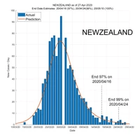 New Zealand 28 April 2020 COVID2019 Status by ASDF International