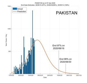 Pakistan 28 April 2020 COVID2019 Status by ASDF International