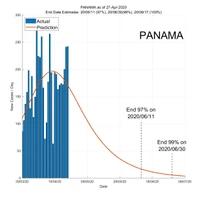 Panama 28 April 2020 COVID2019 Status by ASDF International