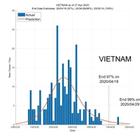 Vietnam 28 April 2020 COVID2019 Status by ASDF International