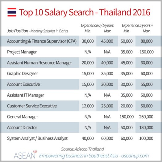 Search Thailand