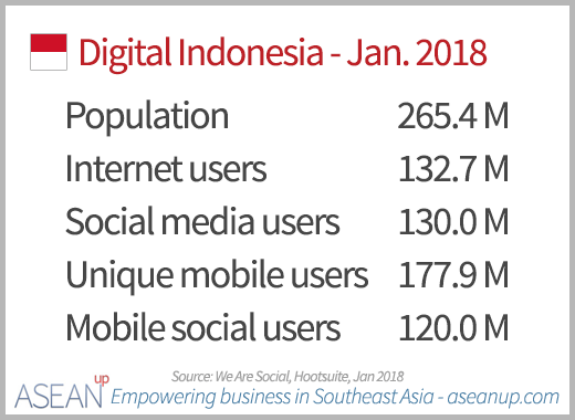 Insights And Trends Of E Commerce In Indonesia Market Analysis Asean Up