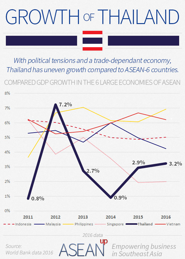 Overview of business in Thailand - ASEAN UP
