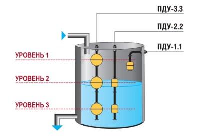 Схема установки датчиков уровня заполненности ёмкости с ДТ