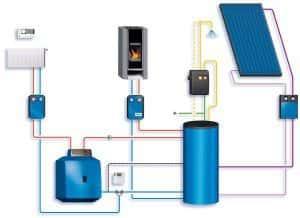 Инновационное отопления частного дома
