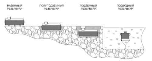 Виды резервуаров для хранения нефти и нефтепродуктов