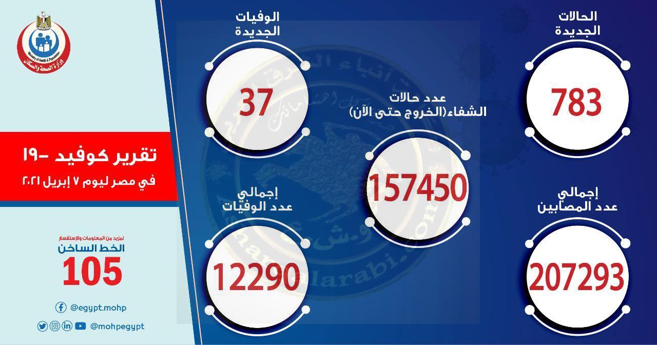 عاجل:الصحة ارتفاع حالات الشفاء من مصابي فيروس كورونا إلى 157450  وخروجهم من المستشفيات