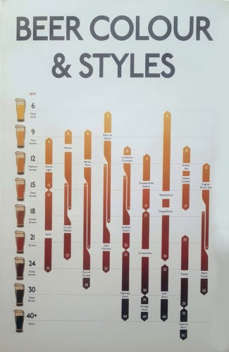 Beer Colour & Styles