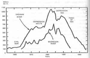Lumber Cut, 1855-1904, Saginaw vs. Muskegon River areas. Note quick rise after Civil War and dramatic decline after 1890. Kilar, Michigan's Lumbertowns, p. 54.