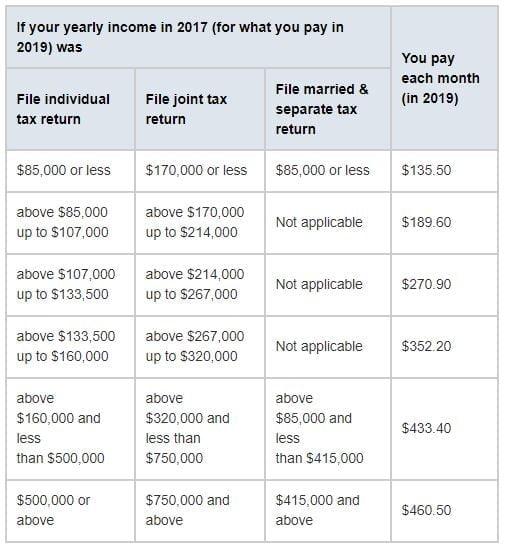 medicare-part-b-premiums-for-2019