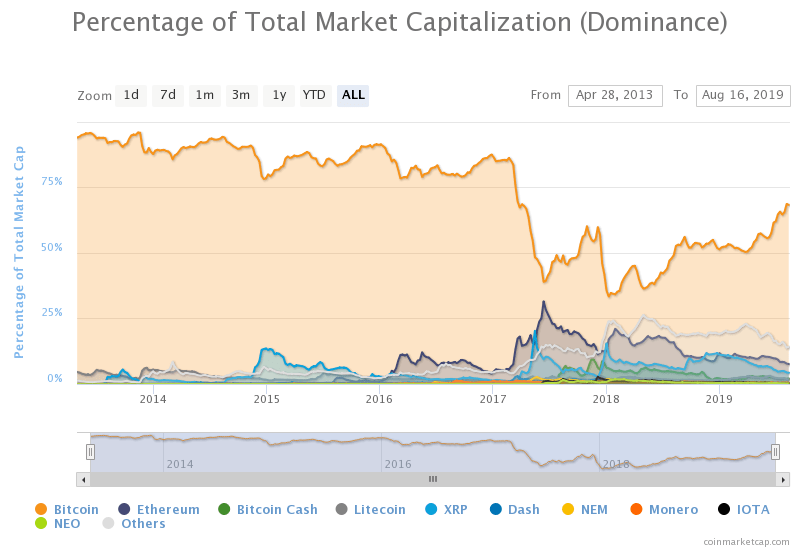 BTC dominance chart from CoinMarketCap