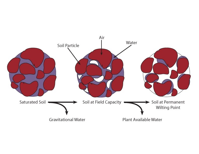Soil Air Water