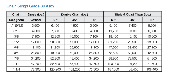 Grade 80 Alloy Chain Sling Working Load Limits