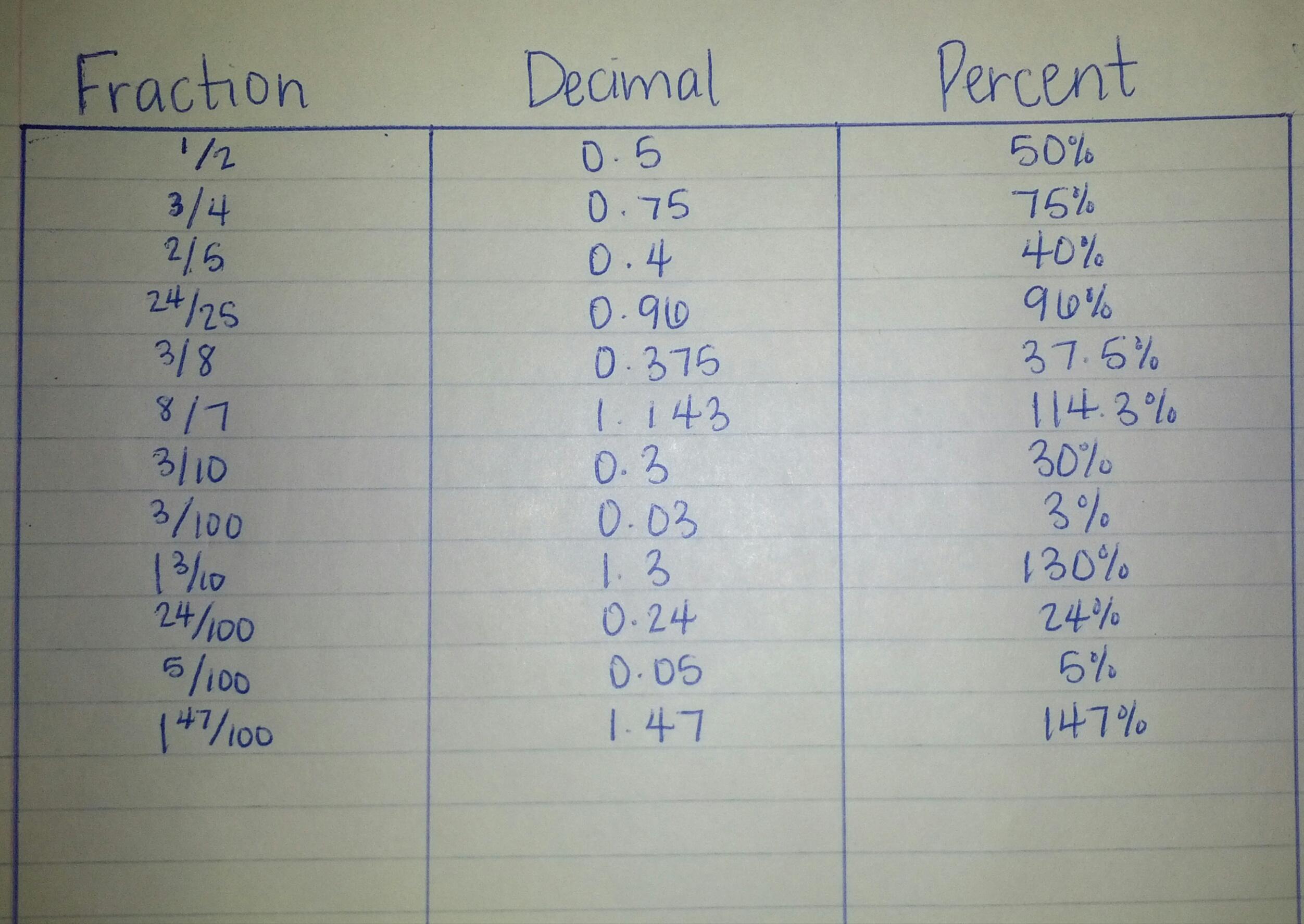 Week Four Fractions Decimals And Percents