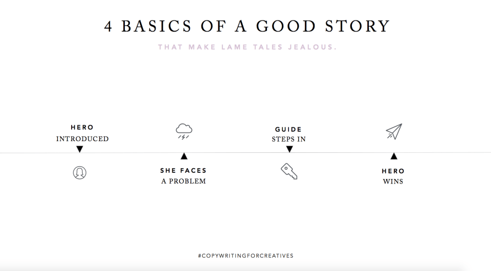 4 Basics of a Good Story