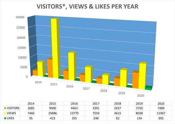 Stats per year