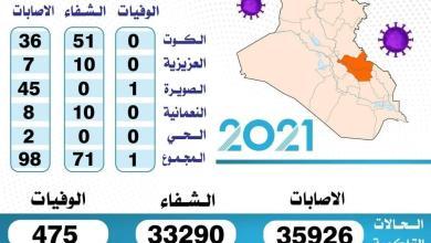 Photo of الموقف الوبائي اليومي لفيروس كورونا في محافظة واسط