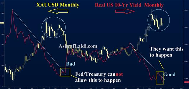 Becoming Real with Yields: Real Yields Gold August 2, 2021 (Chart 1)