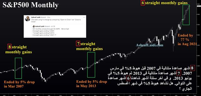 USD and Yen Company in China and the Delta - Monthly Achievement Spx August 2, 2021 (Chart 1)