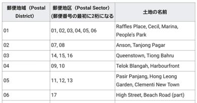 【便利情報】Postal Code(郵便番号)を活用してお出かけしよう!