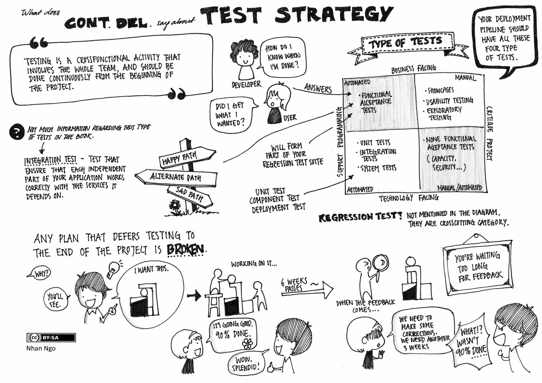 Continuous Delivery Test Strategy