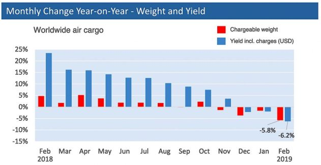 WorldACD Feb weight-yield