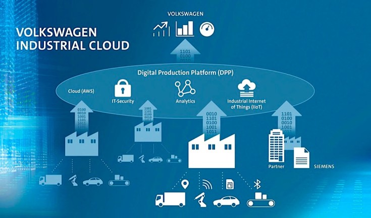 The Volkswagen Industrial Cloud