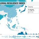 Resilience Index led by HK, Singapore in Asia