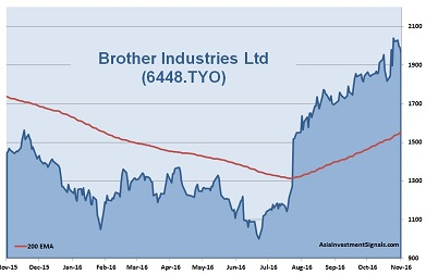 Brother Industries 1-Year Chart