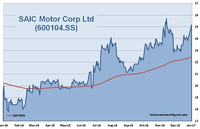 SAIC Motor 1-Year Chart