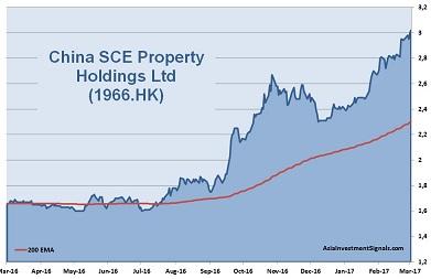 China SCE Property 1-Year Chart