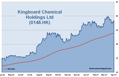 Kingboard Chemical 1-Year Chart