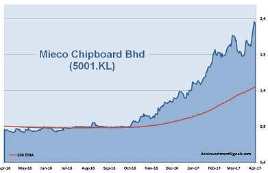 Mieco Chipboard 1-Year Chart